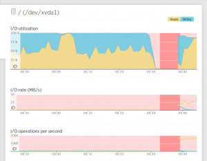 New Relic Disk Monitoring